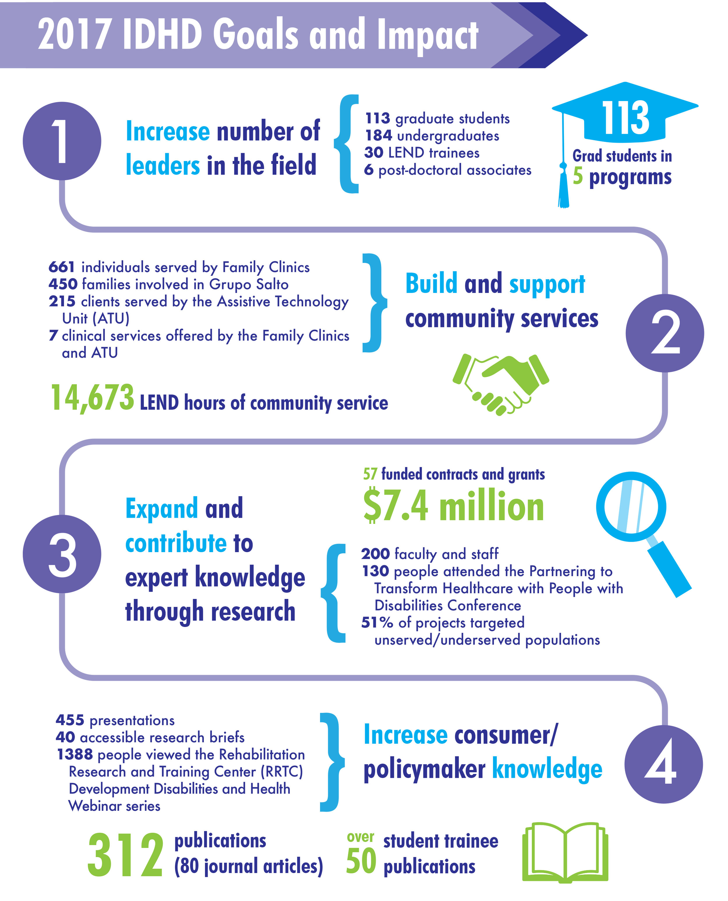 IDHD 2017 Infographic