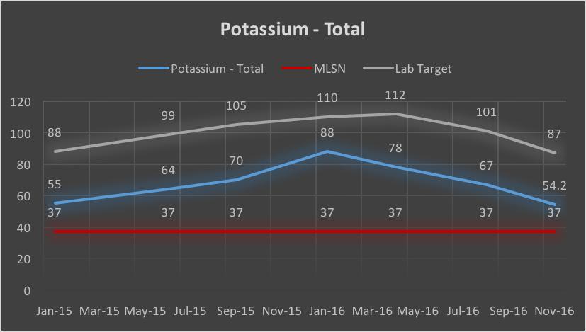 Potassium - Nov 16.png