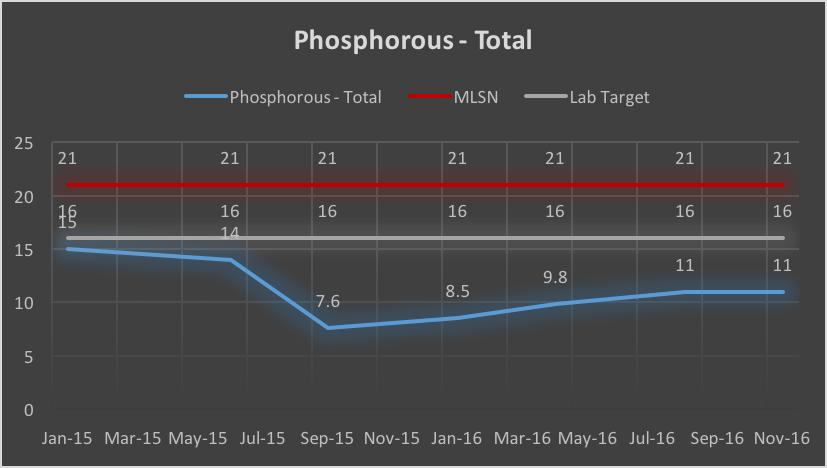 Phosphorous - Nov 16.png