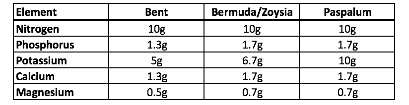 Element use per 10g of Nitrogen applied per grass species. Based on general leaf tissue ratios.