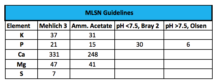The MLSN Guidelines. Figures are in ppm.