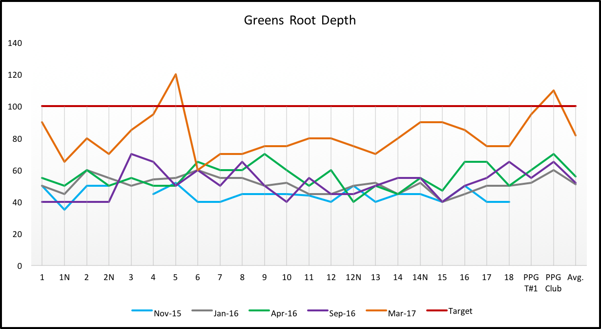 Root Depth - Greens.png