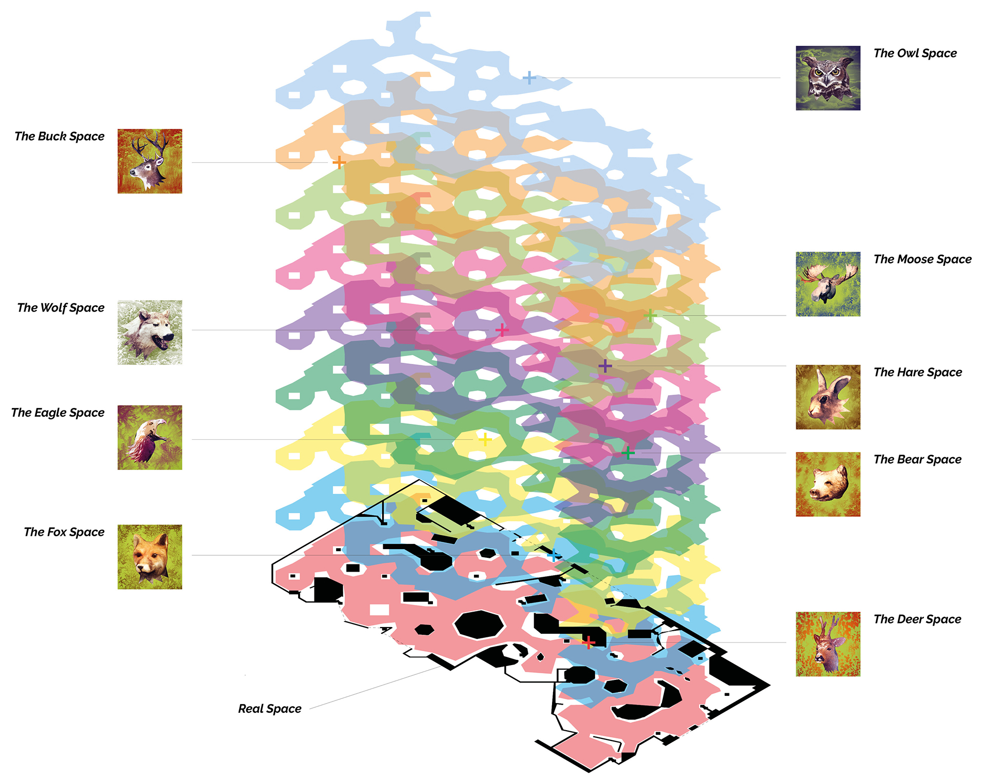 The virtual spaces with their instantiation points overlaid atop the real space. One important learning from this process is the need for a shared language to talk about multi-layered spatialities. We named the virtual spaces after their respective animals.