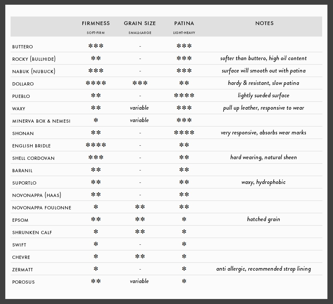 leather properties - summary table