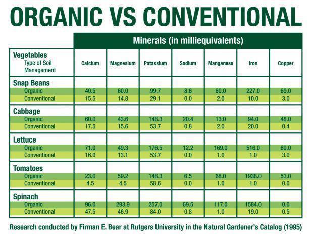 OrganicVsConventional
