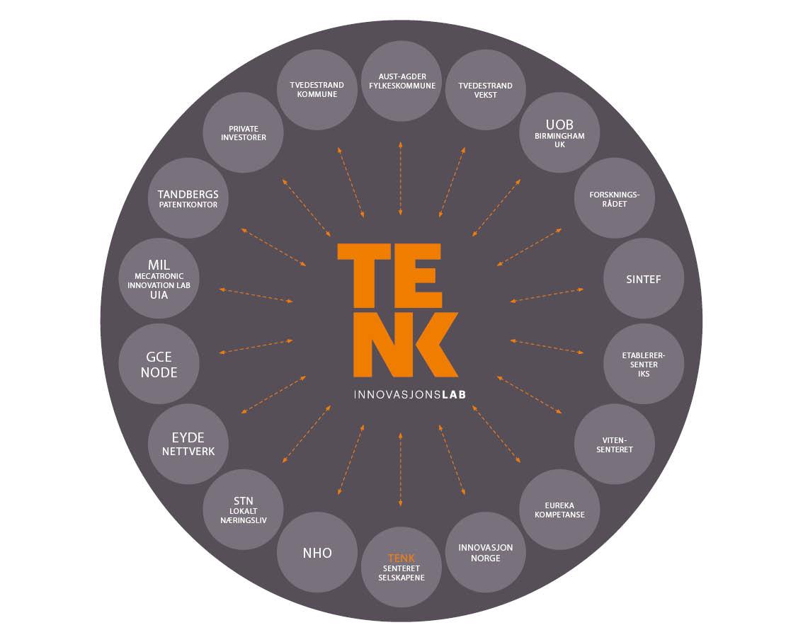 TENK InnovasjonsLab - modell for nettverk.jpg