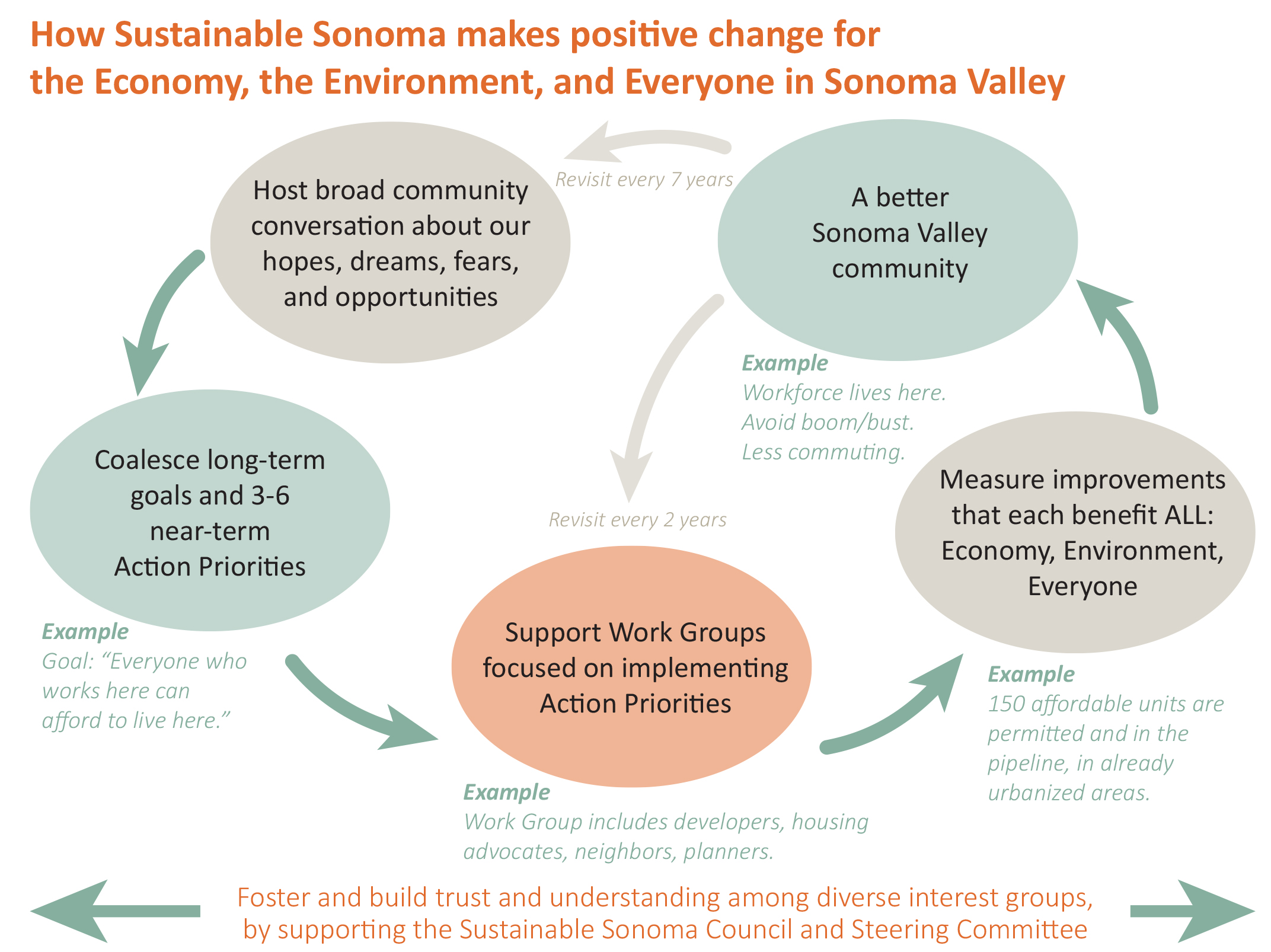 Sustainable Sonoma Flow Chart.jpg