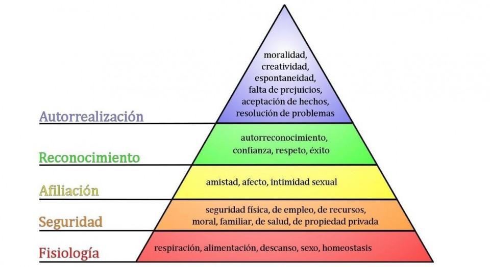 https://psicologiaymente.net/psicologia/piramide-de-maslow#!