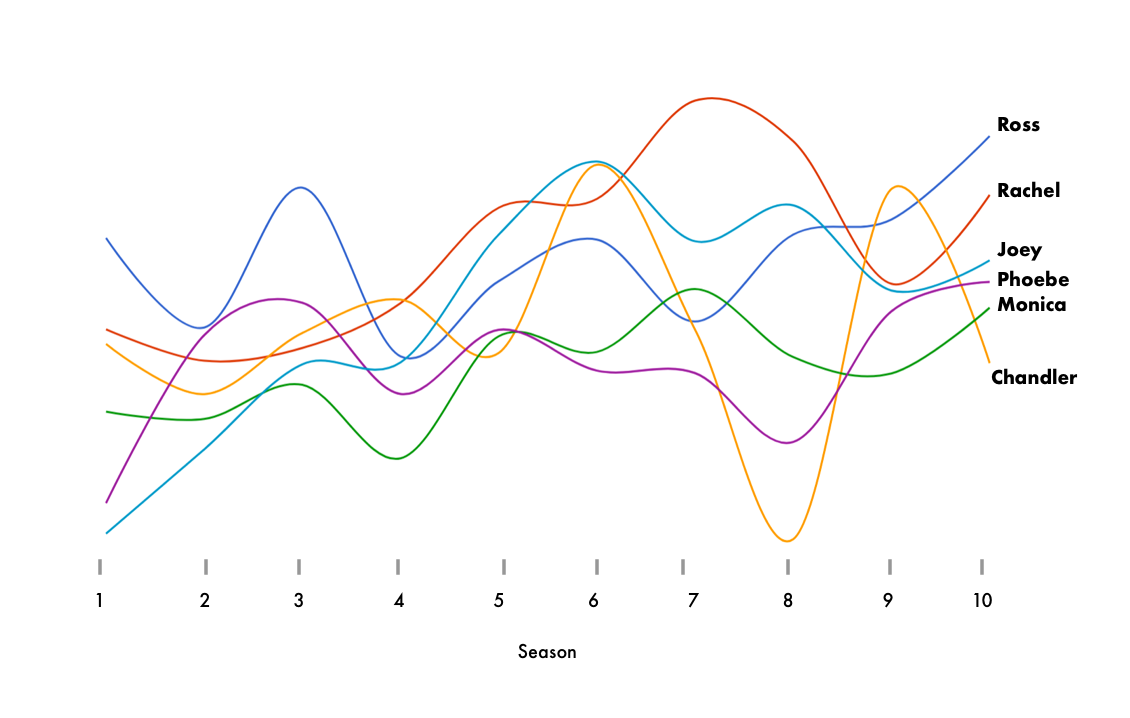 Analyzing information from the popular TV show Friends