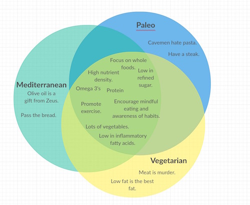 Awesome Venn diagram posted by John Berardi of Precision Nutrition on Facebook a few months ago.