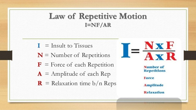 http://www.athleticpreparation.com/wp-content/uploads/2016/11/law-of-repetitive-motion.jpg