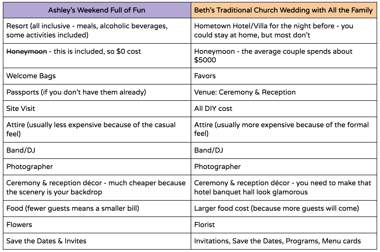 Destination Wedding Cost Breakdown for Couples