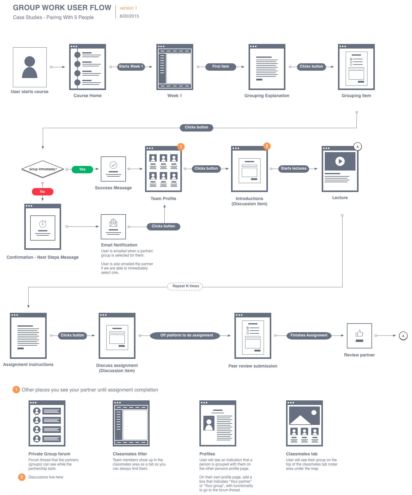 A structured flow acts as a guide for designers building wireframes and for the engineering team to start developing the structure for front and back end.