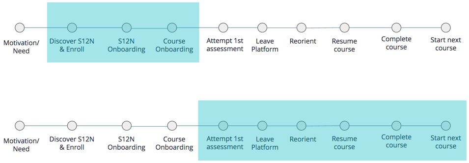 The two primary parts of the journey that we focused on: 1) Initial course discovery to enrollment. 2) First assessment attempt to completion and starting the next course.