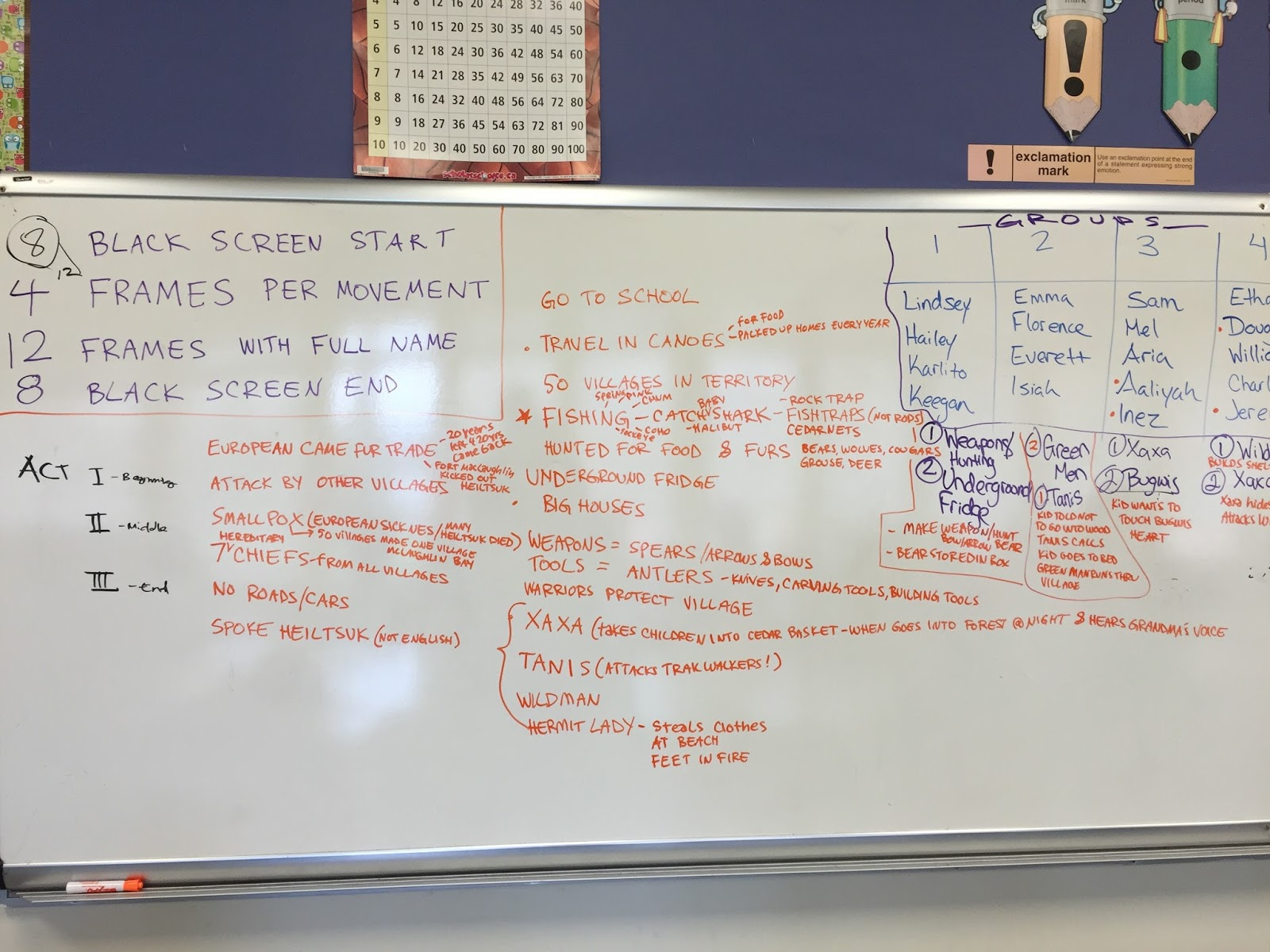 Brainstorming THEMES