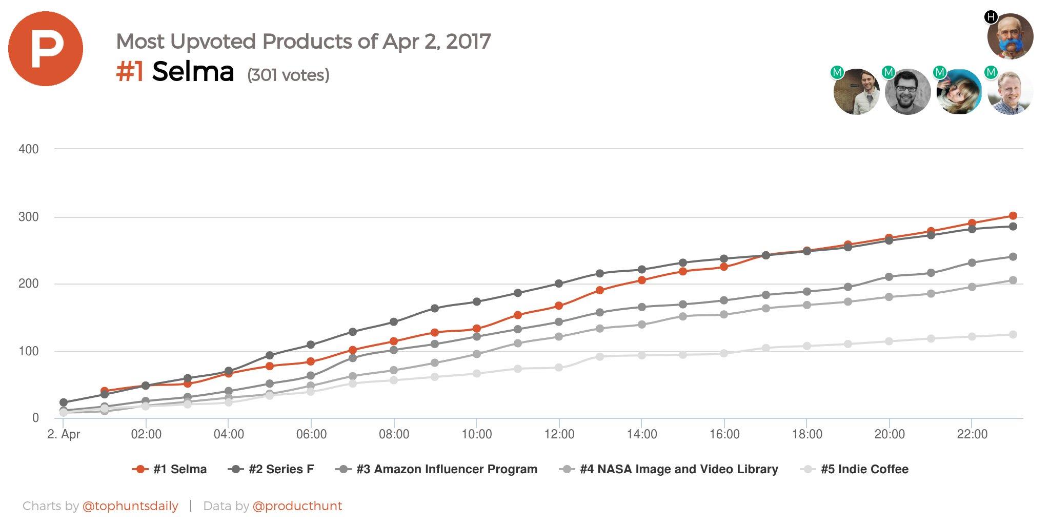 Selma Finance trending on Producthunt