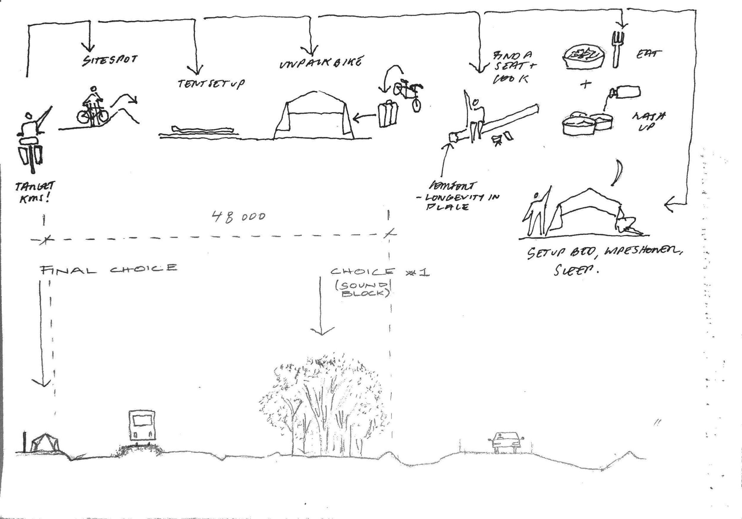 Documenting how we take refuge in landscape en-route