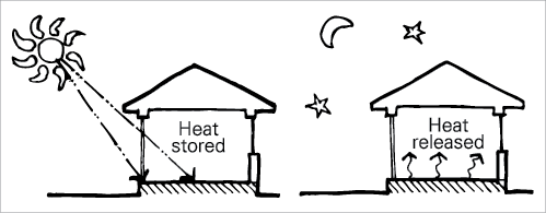 Thermal Mass principals for cold times. Note the heat inside the building.