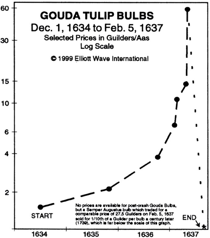 1999 Elliot Wave International (Pulled from Public Commons)
