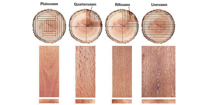 How each cut is made and an example of each