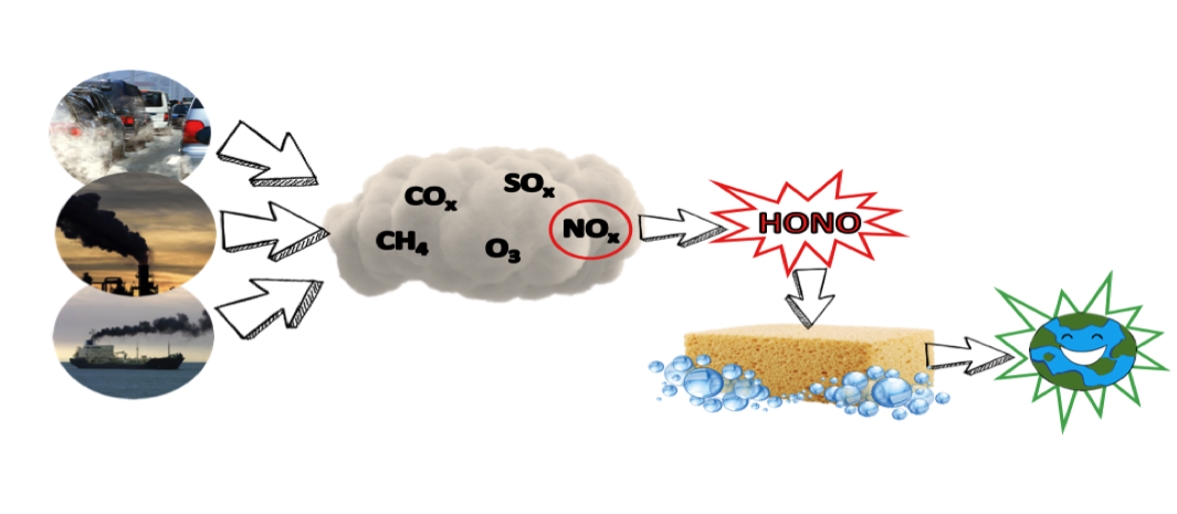 Figure 1:    A schematic representation of the industrial production of pollutant species and the eventual conversion of nitrogen oxides to nitrous acid followed by using sponge-like metal-organic framework species to produce environmentally-friendly products.