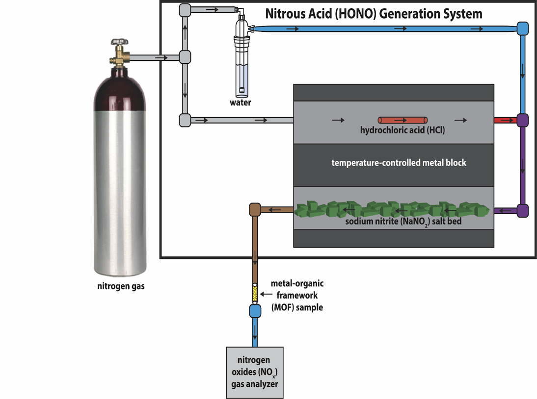 Figure 2:    A schematic of our tunable nitrous acid gas generator used for environmentally-relevant decontamination experiments. Grey tubing represents dry carrier gas (nitrogen), blue tubing represents humidified carrier gas (nitrogen containing water vapour), red tubing represents acidic gas (nitrogen gas containing gaseous HCl), purple tubing represents humidified acidic stream (nitrogen gas with water vapour and gaseous HCl), brown tubing represents gaseous nitrous acid. The production of nitrous acid is dependent on a humidified reaction between HCl and NaNO2.