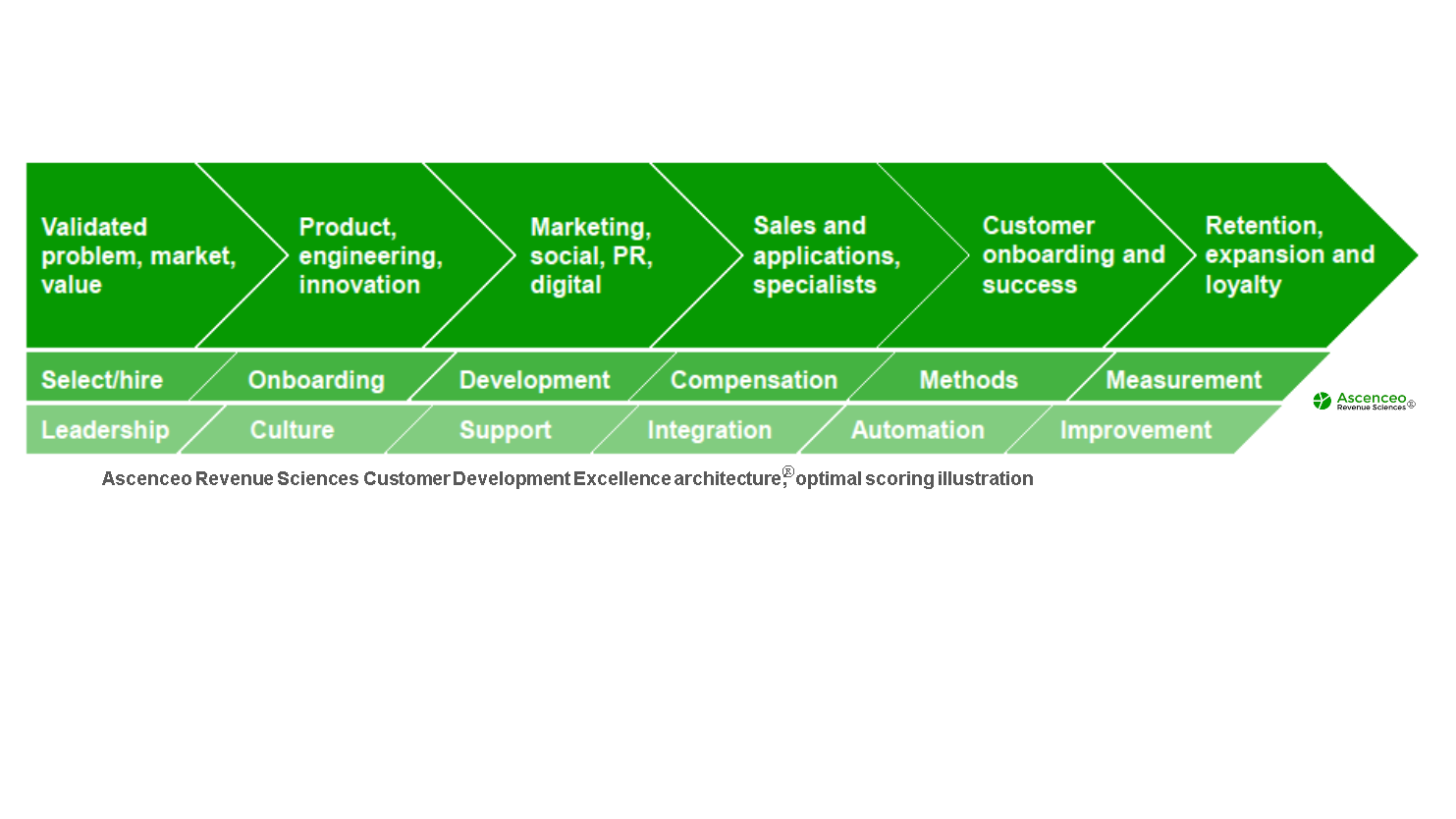 Ascenceo's Customer Development Excellence Architecture®(ACDEA). The ACDEA architecture evaluates the entire customer development process. It includes core processes like sales, marketing,customer onboarding and customer service. ACDEA provides a framework to evaluate, test, and score performance of each functional area in a specific company. Our   science   pinpoints sources and gaps to higher customer development and sales revenue performance.