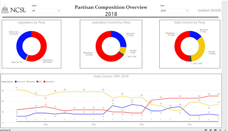 """State Party Composition.""  National Conference of State Legislatures.  April 11, 2018, http://www.ncsl.org/research/about-state-legislatures/partisan-composition.aspx"
