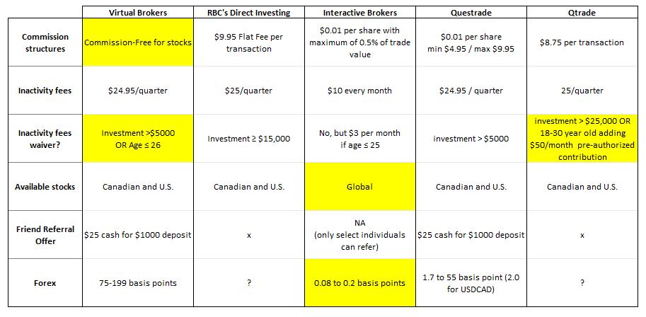investment-accounts-comparison-more-2