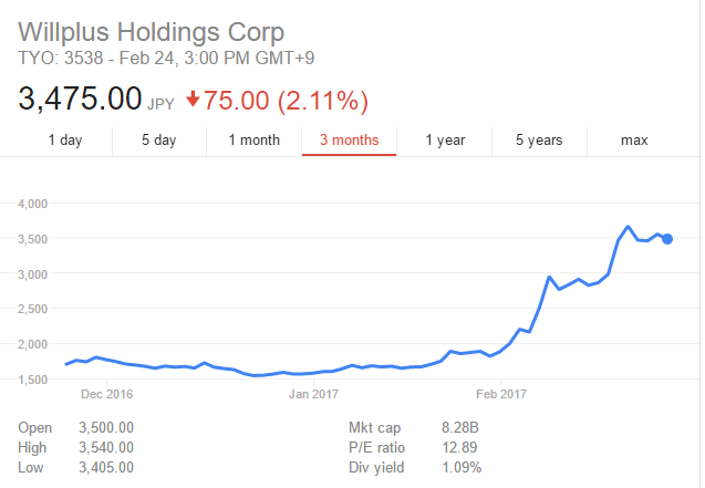 2 months price movement of Willplus Holdings Co. (Excerpt from Google Finance)