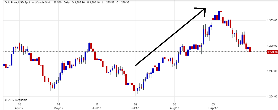 6 months gold price chart (daily)