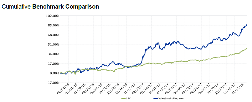 My portfolio return (Blue line) vs S&P 500 return (Green line)