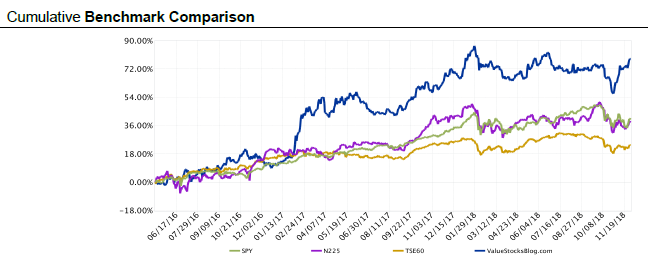 Nov 18 vs SPX and Nikkei and TSX.png