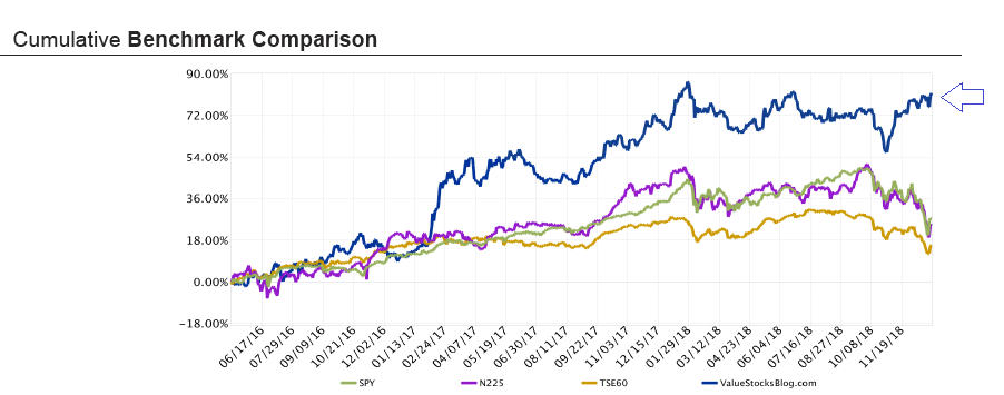 Blue line: my portfolio, Green: S&P500 (US), Purple: Nikkei 225 (Japan), Orange: TSX60 (Canada)