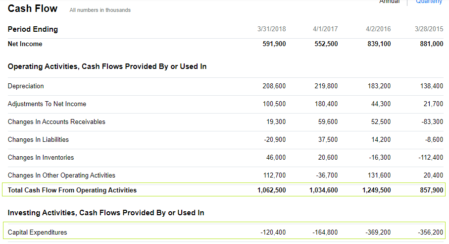 You can see that the company has stable free cash flows, hovering around $1Bil for the last 3 FYs.