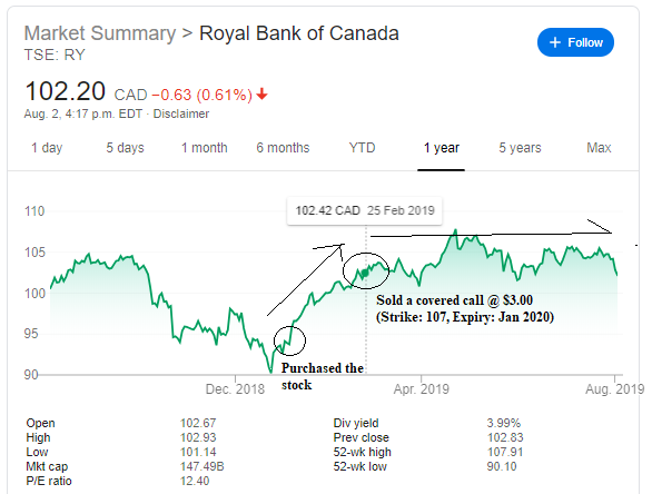 RBC covered call.png