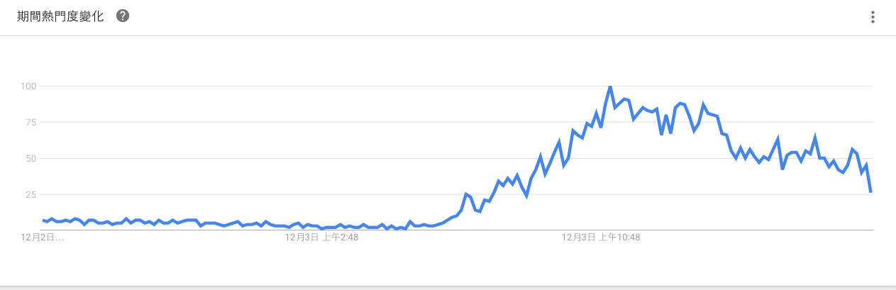 截圖取自Google Trend 關鍵字:川普