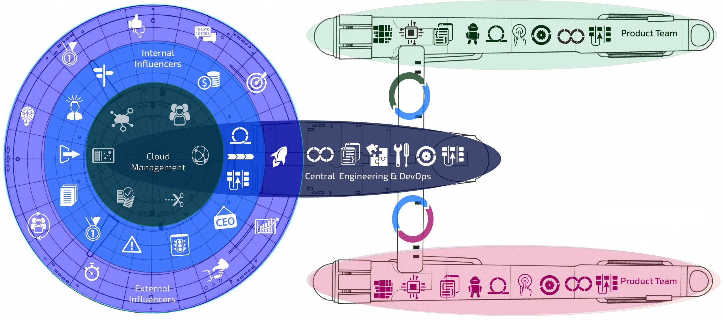 ThinkAboveCloud's framework for scaling DevOps across the Enterprise.