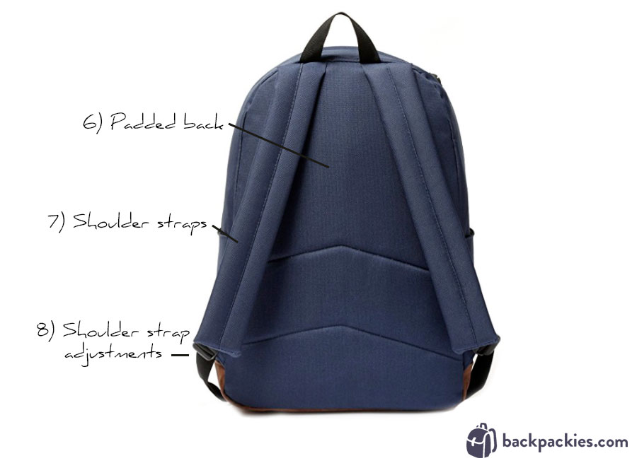 anatomy of a backpack - learn more at backpackies.com