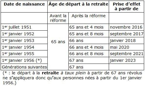 retraite-info.org