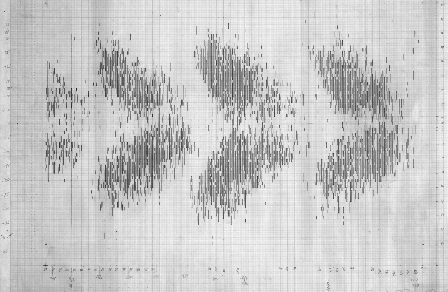 The Maunders' original butterfly diagram, showing the latitude at which sunspots are located over time. On 21 May 1940, Annie mailed it from London to her friend Stephen Ionides in the US, to save it from possible destruction during the Blitz. It was then given on indefinite loan to Walter Orr Roberts of Harvard College Observatory (renamed the High Altitude Observatory in 1946 and now part of NCAR in Boulder, Colorado), where it is on display. (via Dalla & Fletcher, 2016)