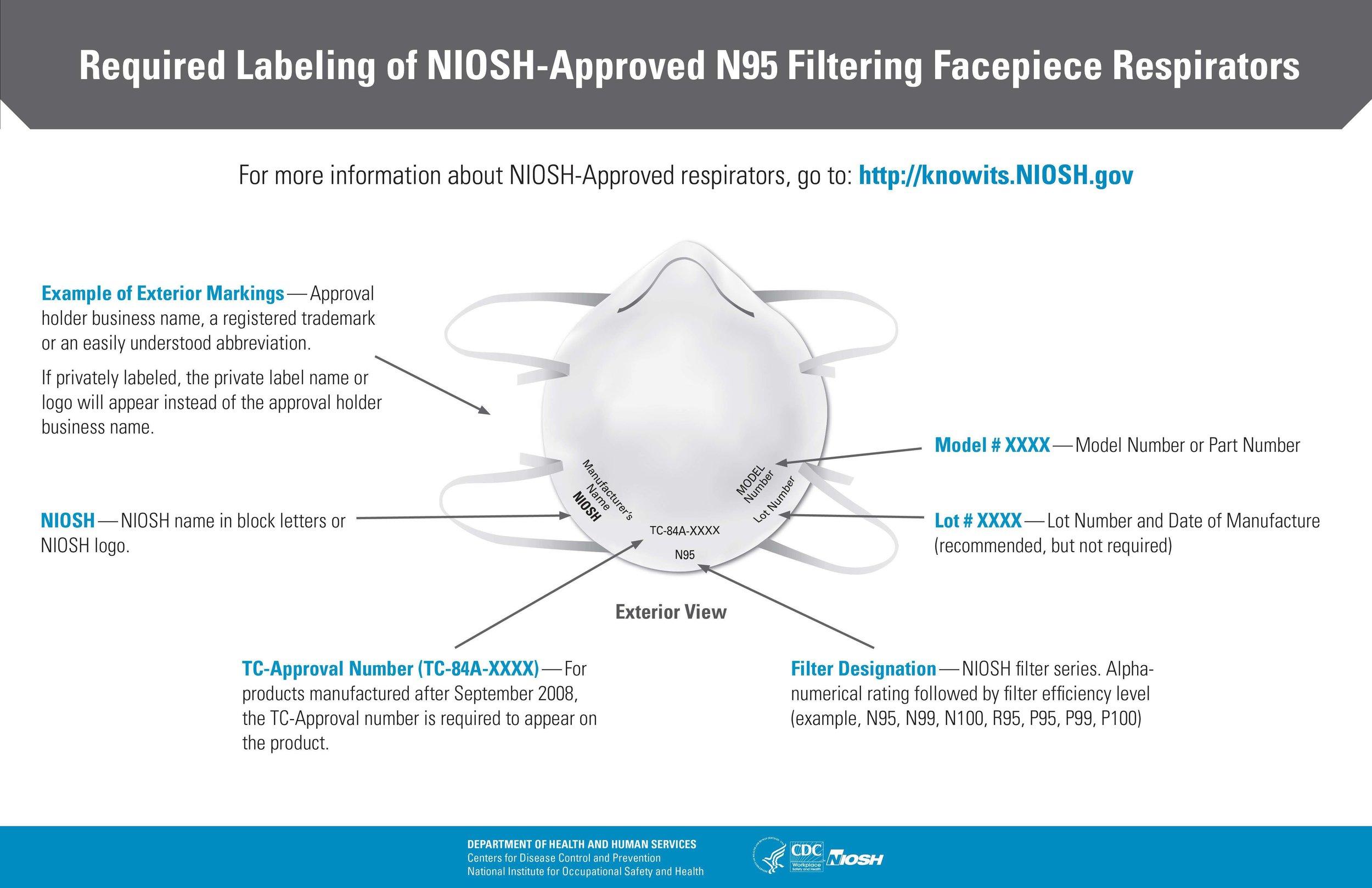 https://www.cdc.gov/niosh/npptl/pdfs/n95-infographic-mask-labeling.pdf