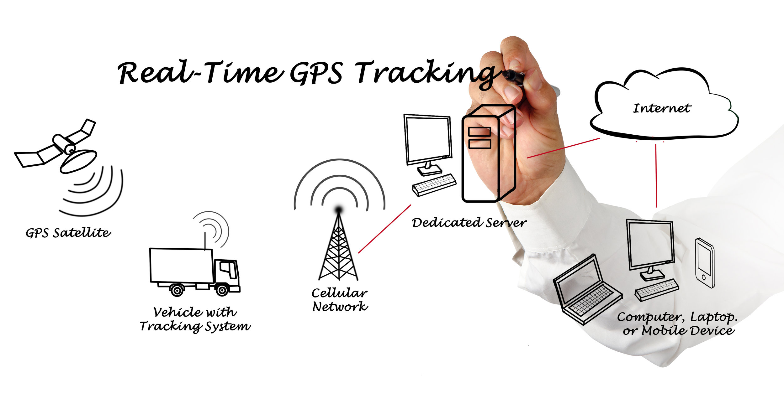 Diagram showing a GPS Satellite, truck with GPS system, cellular tower, computer server, internet and computer, laptop and mobile device.