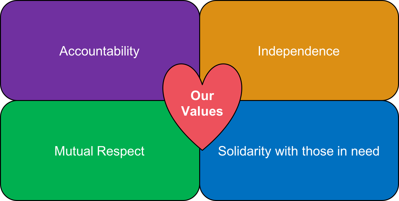 Connecting4Good Values.png