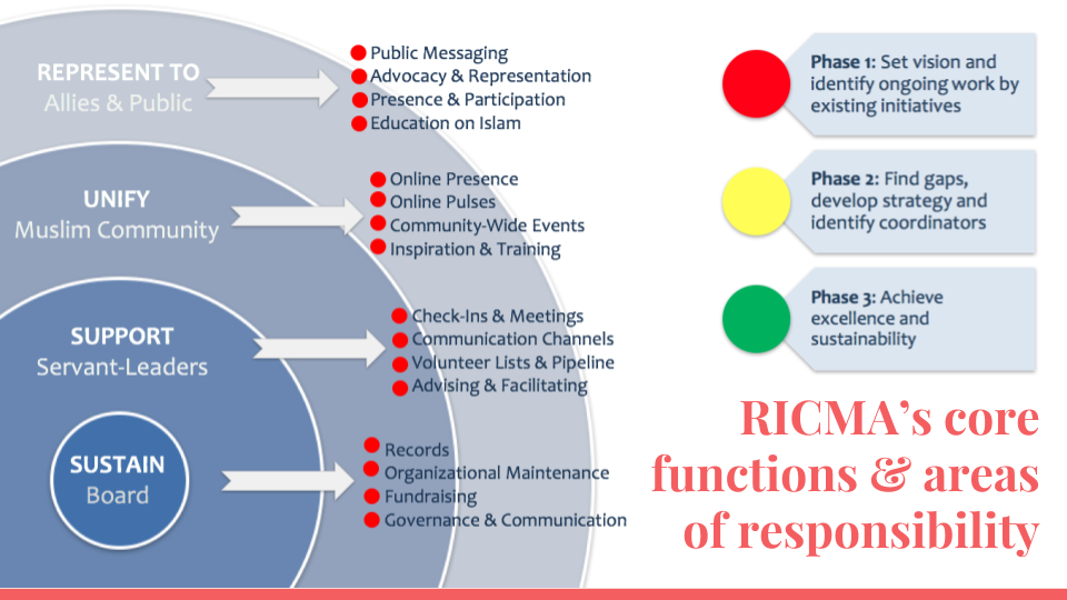 The following slides describe each of RICMA's four core functions in terms of a set of tasks. Each set of tasks corresponds to a potential role to be carried out -- either by an initiative or organization already doing that work, or by a coordinator that RICMA supports.