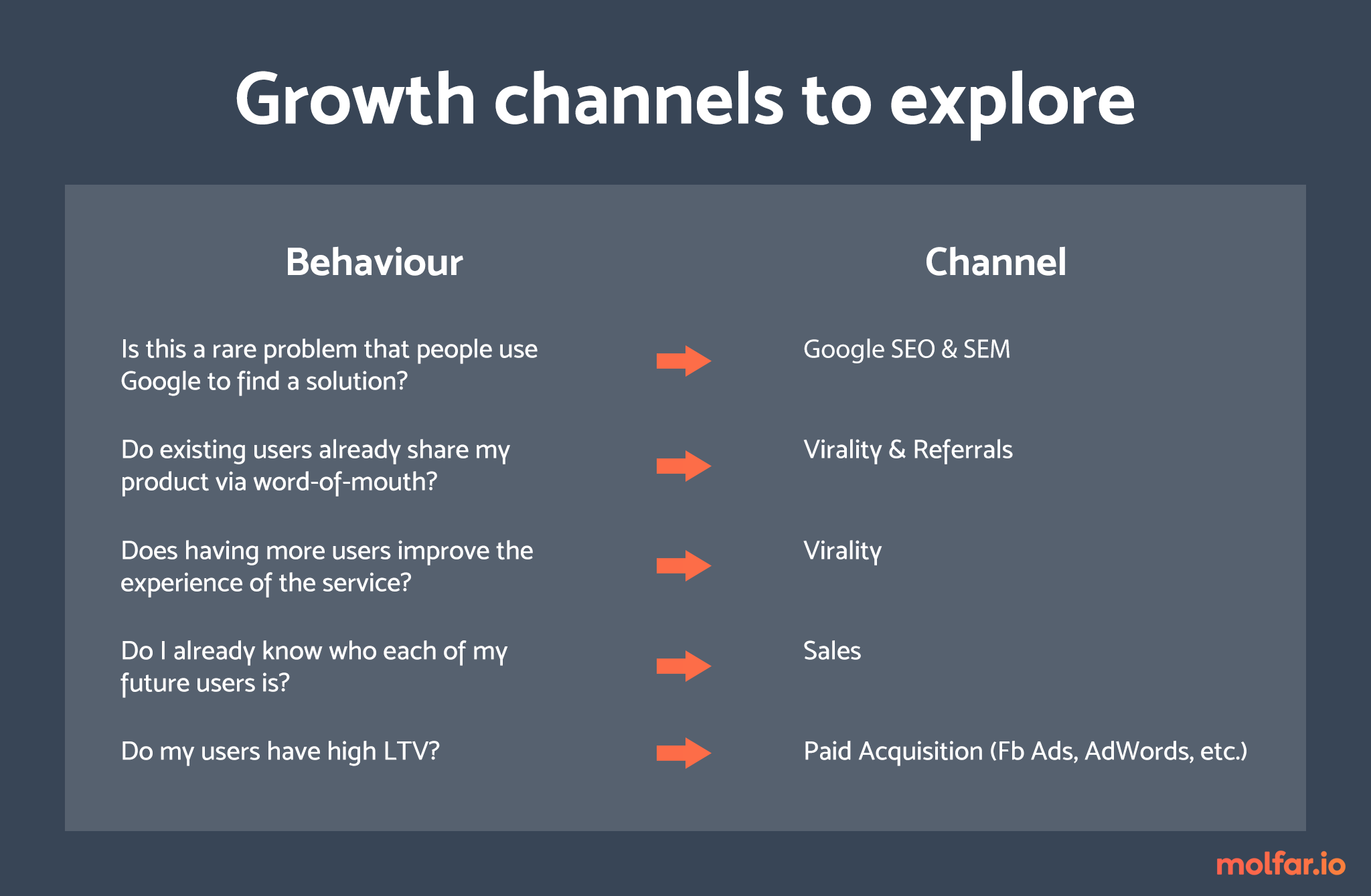 growth channels.png