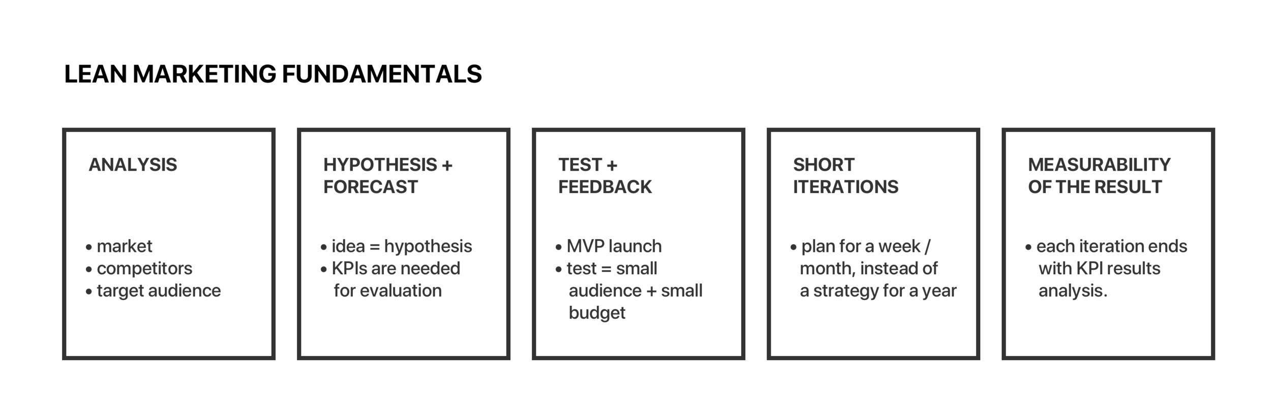 Lean Marketing Fundamentals.png