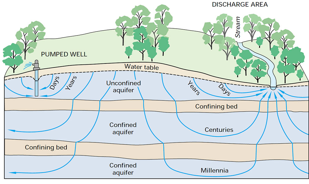 Diagram showing LSGCD's plans for aquifer usage and planning.