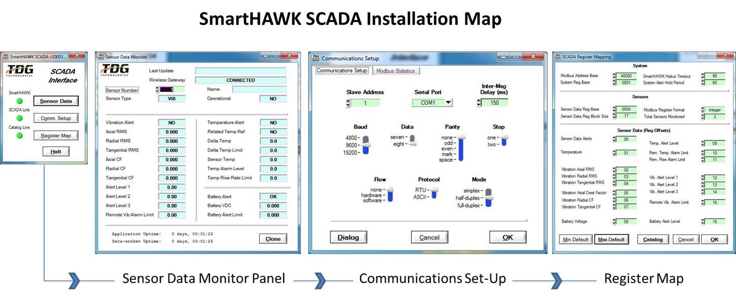 TDG Technologies provides a seamless installation process for integrating SmartHAWK sensors to existing SCADA systems.