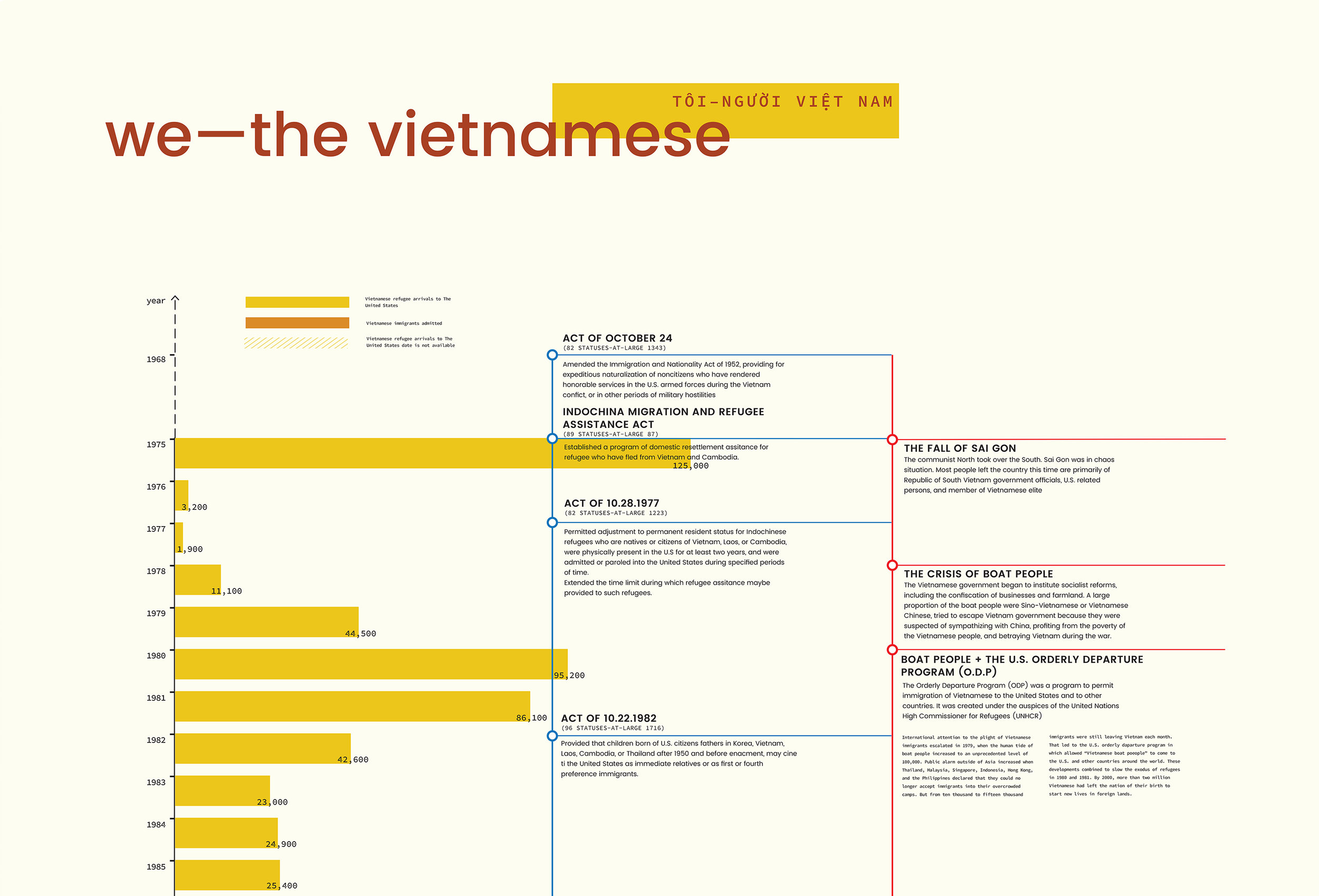 We–the vietnamese   Poster/info graphic